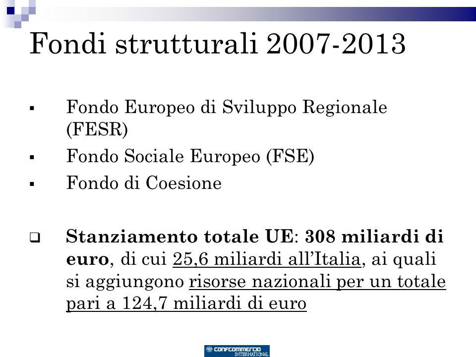 Fondi strutturali 2007-2013 Fondo Europeo di Sviluppo Regionale (FESR) Fondo Sociale Europeo (FSE) Fondo di Coesione Stanziamento totale UE : 308 miliardi di euro, di cui 25,6 miliardi allItalia, ai quali si aggiungono risorse nazionali per un totale pari a 124,7 miliardi di euro