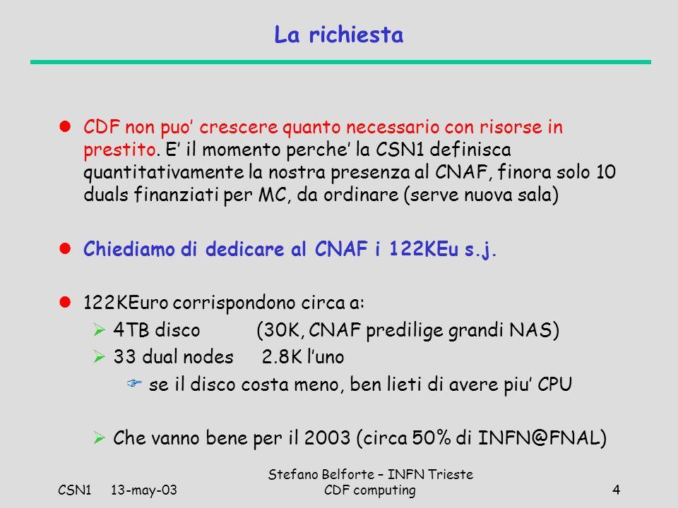 CSN1 13-may-03 Stefano Belforte – INFN Trieste CDF computing4 La richiesta CDF non puo crescere quanto necessario con risorse in prestito.