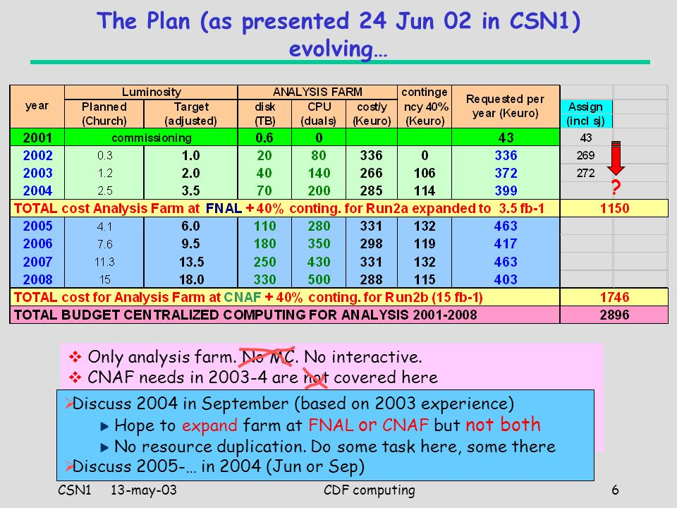 CSN1 13-may-03 Stefano Belforte – INFN Trieste CDF computing6 The Plan (as presented 24 Jun 02 in CSN1) evolving… Only analysis farm.