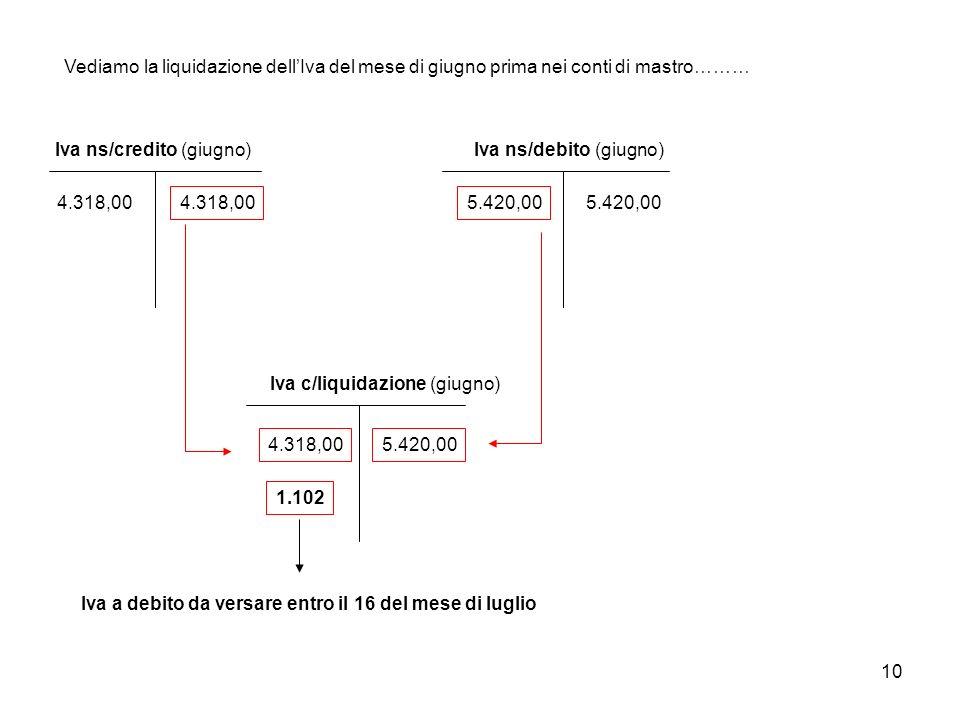 10 Vediamo la liquidazione dellIva del mese di giugno prima nei conti di mastro……… Iva ns/credito (giugno) 4.318,00 Iva ns/debito (giugno) 5.420,00 Iv