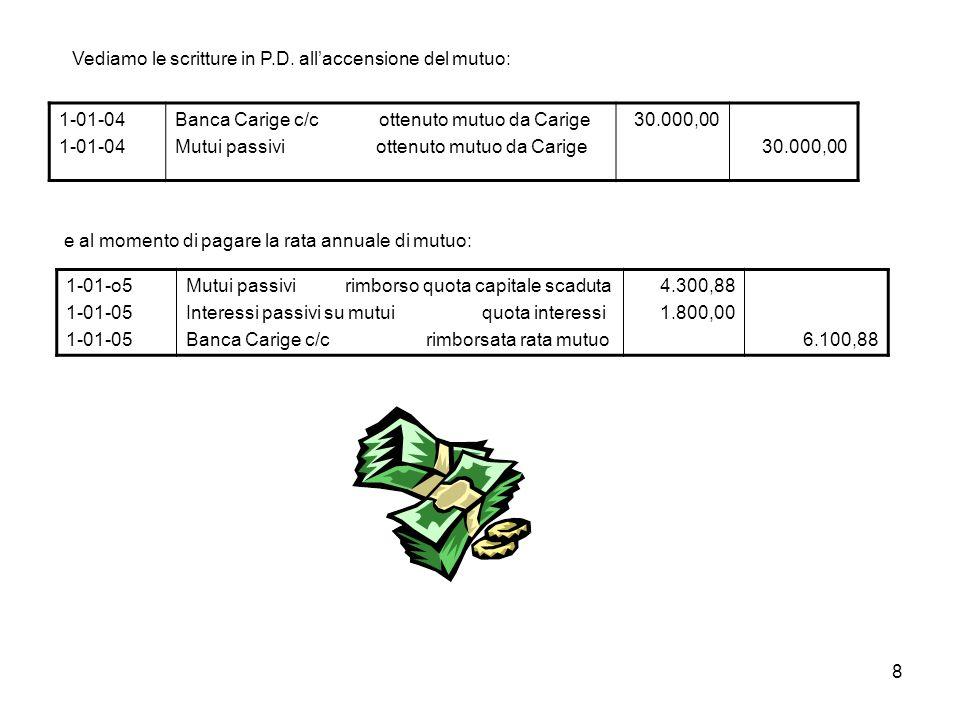 8 Vediamo le scritture in P.D. allaccensione del mutuo: 1-01-04 Banca Carige c/c ottenuto mutuo da Carige Mutui passivi ottenuto mutuo da Carige 30.00