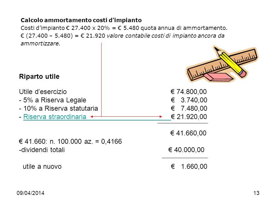 09/04/201413 Calcolo ammortamento costi dimpianto Costi dimpianto 27.400 x 20% = 5.480 quota annua di ammortamento.
