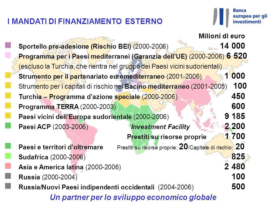 Milioni di euro n Sportello pre-adesione (Rischio BEI) (2000-2006) 14 000 n Programma per i Paesi mediterranei (Garanzia dellUE) (2000-2006) 6 520 (es