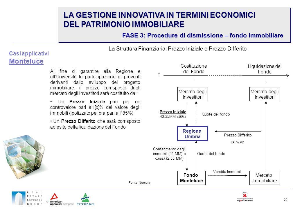 29 Regione Umbria Fondo Monteluce Conferimento degli immobili (51 MM) e cassa (2.55 MM) Quote del fondo Mercato degli Investitori Quote del fondo Prez