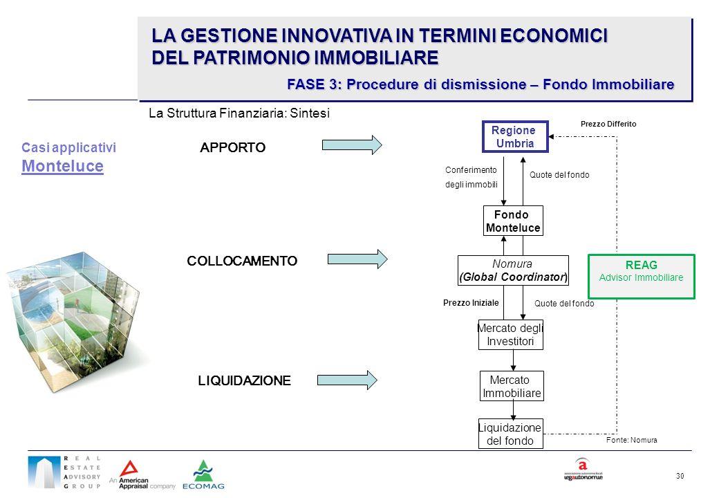 30 Regione Umbria Fondo Monteluce Conferimento degli immobili Quote del fondo Mercato Immobiliare Mercato degli Investitori Quote del fondo Prezzo Ini