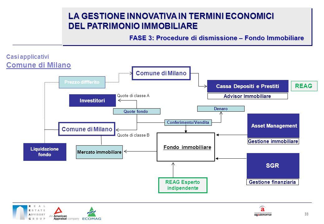 33 Fondo immobiliare Asset Management Conferimento/Vendita Gestione finanziaria Gestione immobiliare SGR Comune di Milano Quote di classe B Mercato im