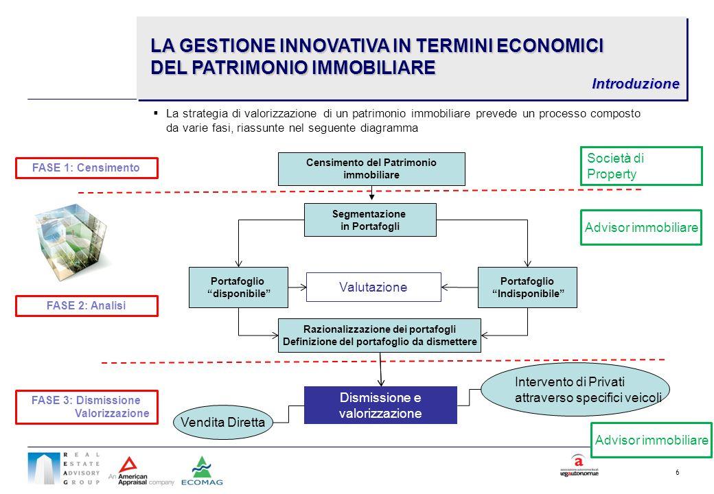 6 La strategia di valorizzazione di un patrimonio immobiliare prevede un processo composto da varie fasi, riassunte nel seguente diagramma Censimento