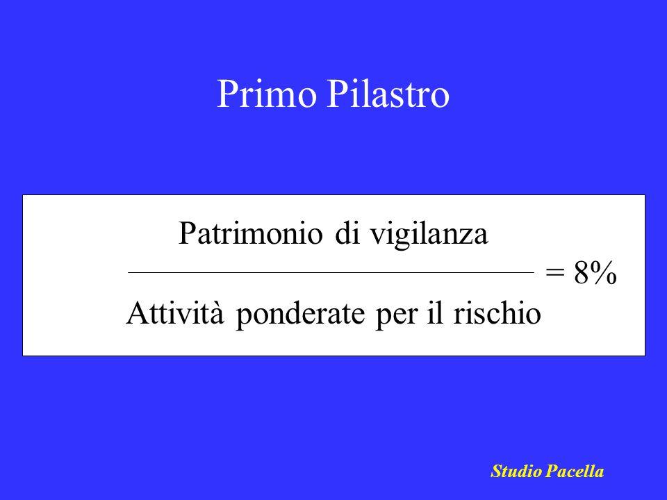 Primo Pilastro Studio Pacella Patrimonio di vigilanza = 8% Attività ponderate per il rischio