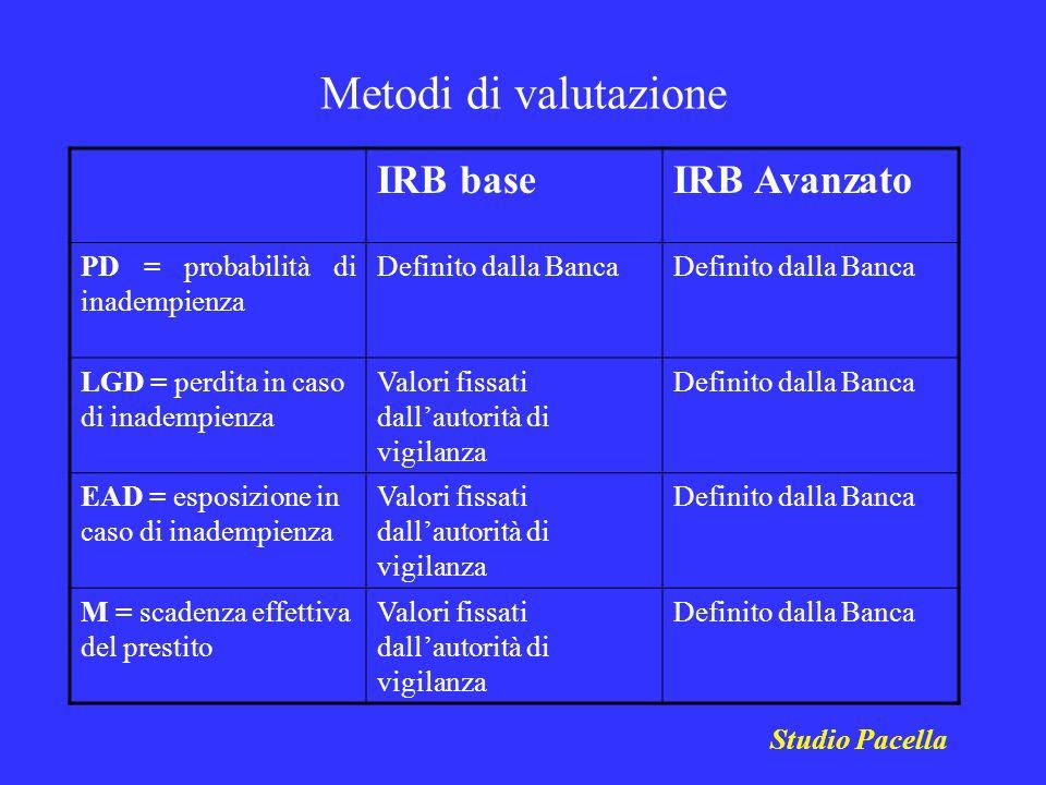 Metodi di valutazione IRB baseIRB Avanzato PD = probabilità di inadempienza Definito dalla Banca LGD = perdita in caso di inadempienza Valori fissati