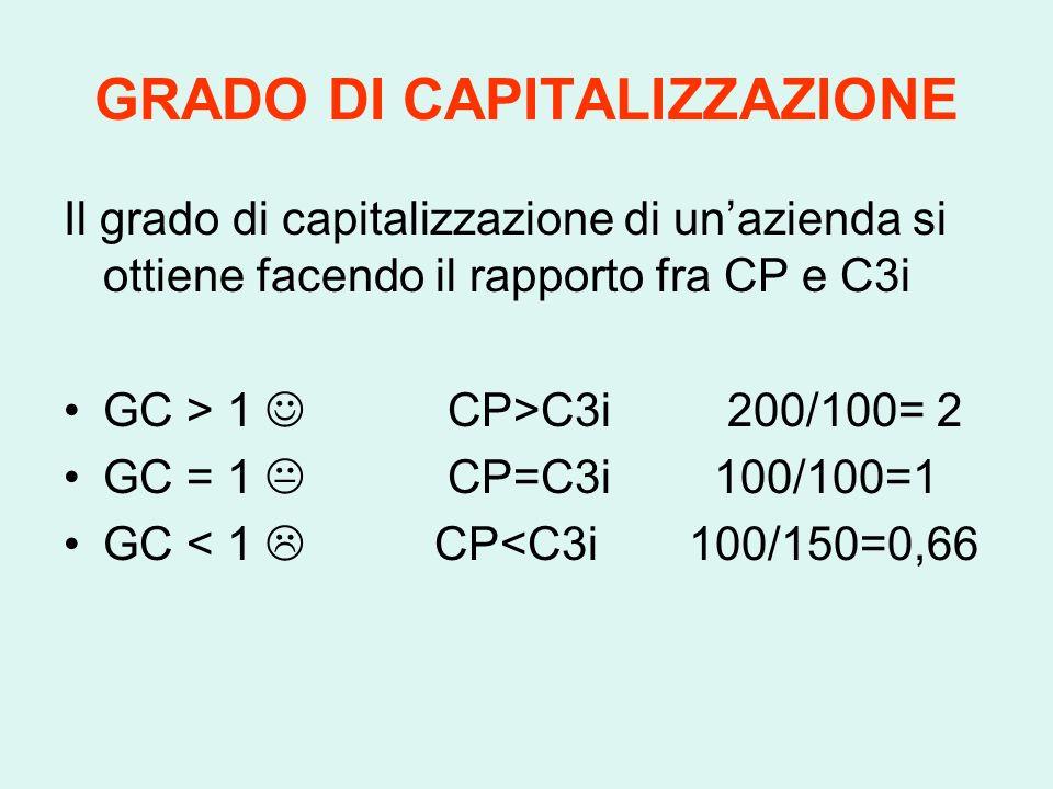 GRADO DI CAPITALIZZAZIONE Il grado di capitalizzazione di unazienda si ottiene facendo il rapporto fra CP e C3i GC > 1 CP>C3i 200/100= 2 GC = 1 CP=C3i 100/100=1 GC < 1 CP<C3i 100/150=0,66
