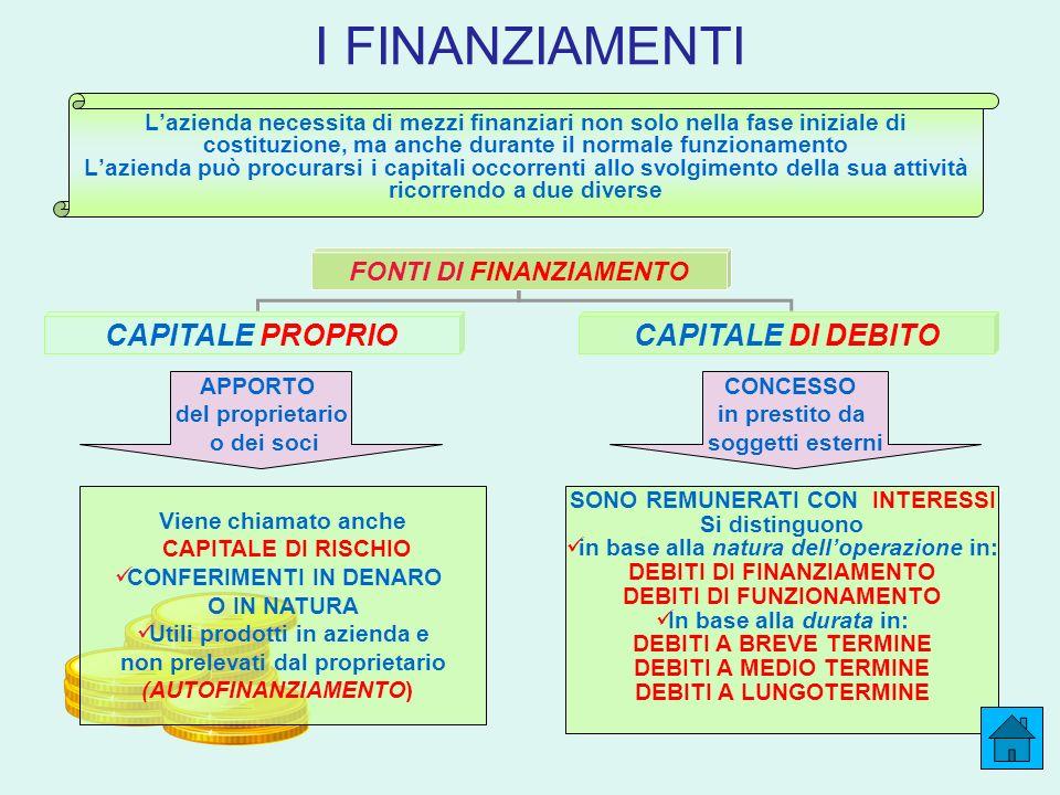 I FINANZIAMENTI FONTI DI FINANZIAMENTO CAPITALE PROPRIOCAPITALE DI DEBITO Lazienda necessita di mezzi finanziari non solo nella fase iniziale di costi