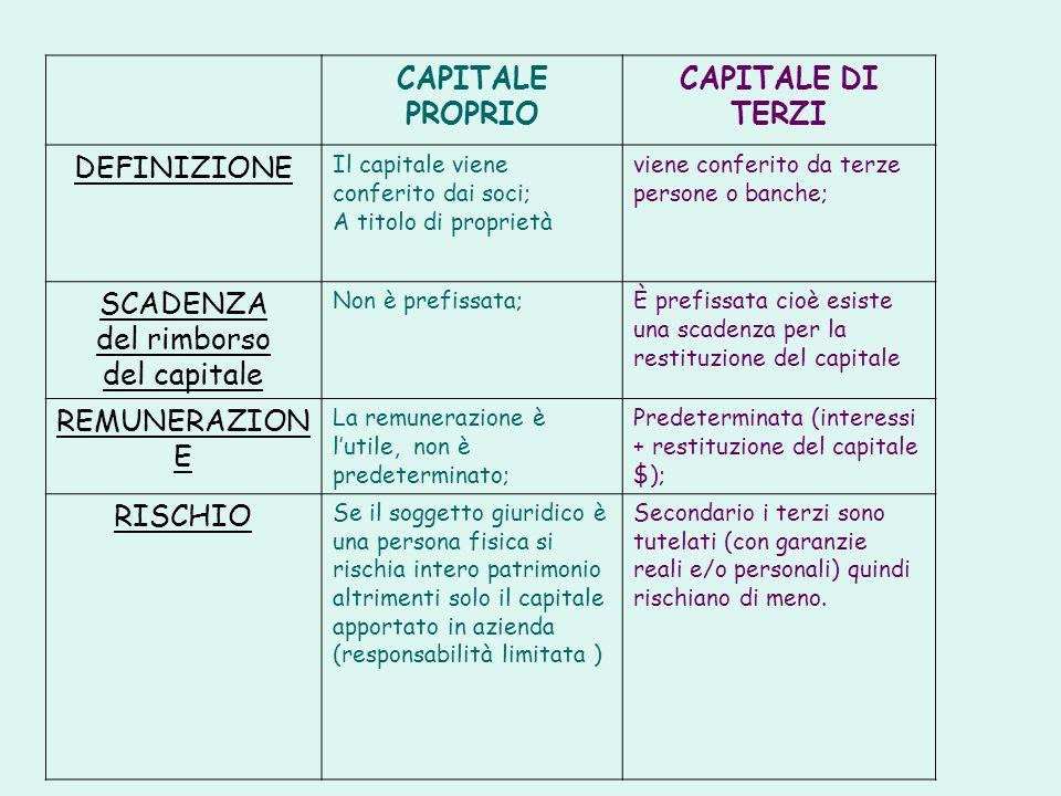 CAPITALE PROPRIO CAPITALE DI TERZI DEFINIZIONE Il capitale viene conferito dai soci; A titolo di proprietà viene conferito da terze persone o banche;