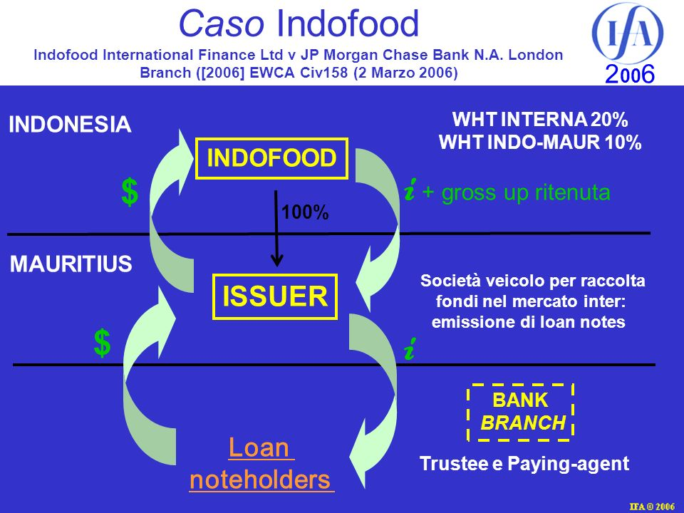 IFA © 2003 2 00 6 Caso Indofood Indofood International Finance Ltd v JP Morgan Chase Bank N.A. London Branch ([2006] EWCA Civ158 (2 Marzo 2006) INDONE