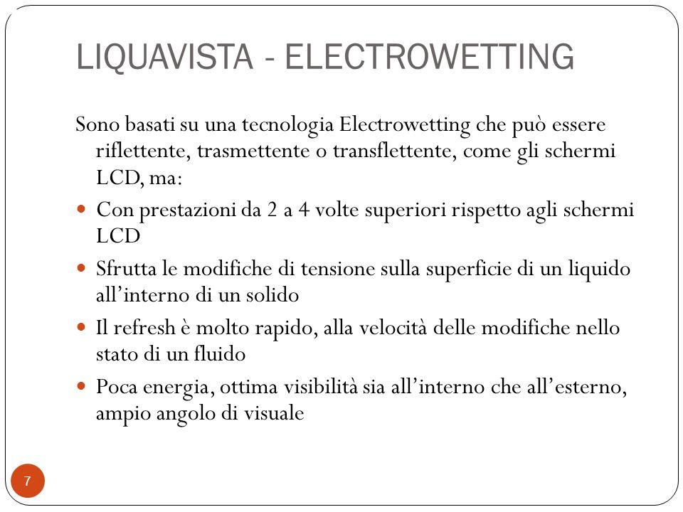 LIQUAVISTA - ELECTROWETTING Sono basati su una tecnologia Electrowetting che può essere riflettente, trasmettente o transflettente, come gli schermi L