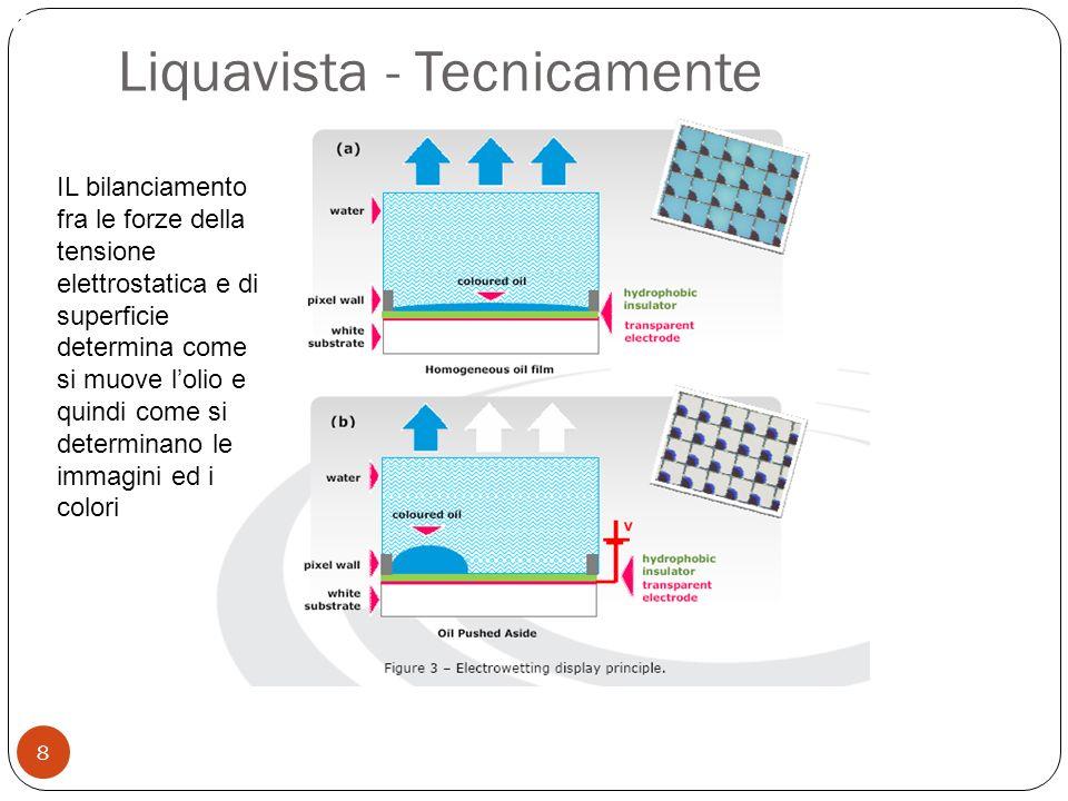 Permette la ricerca testuale 8 Liquavista - Tecnicamente IL bilanciamento fra le forze della tensione elettrostatica e di superficie determina come si