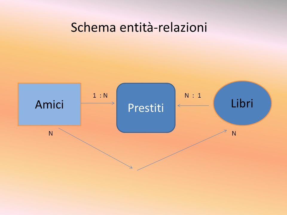 Schema entità-relazioni Amici Libri Prestiti 1 : NN : 1 NN