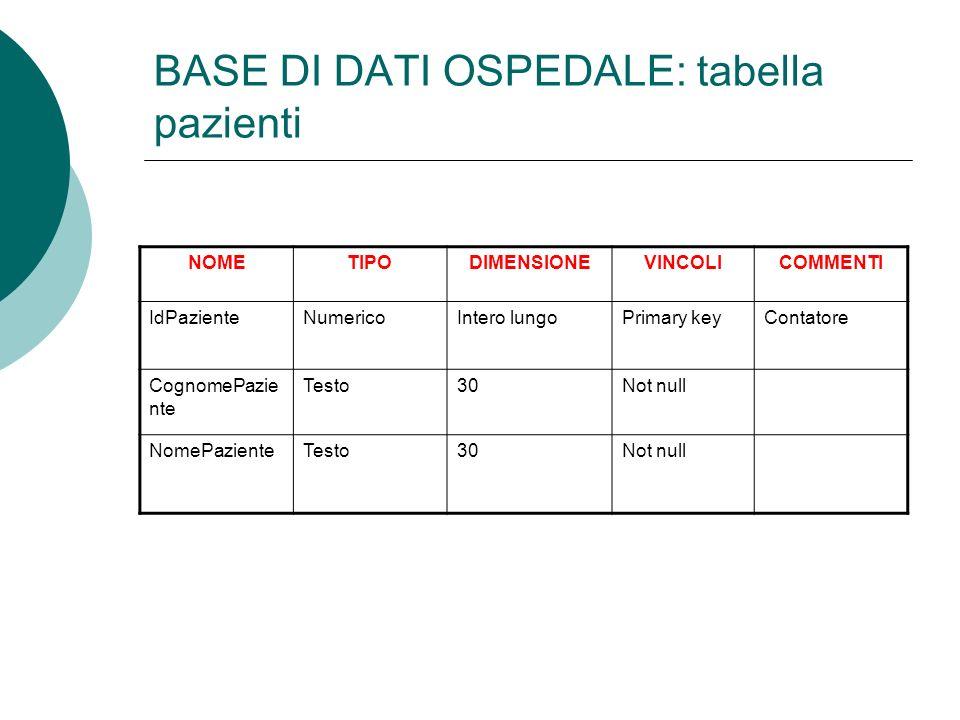 BASE DI DATI OSPEDALE: tabella pazienti NOMETIPODIMENSIONEVINCOLICOMMENTI IdPazienteNumericoIntero lungoPrimary keyContatore CognomePazie nte Testo30Not null NomePazienteTesto30Not null