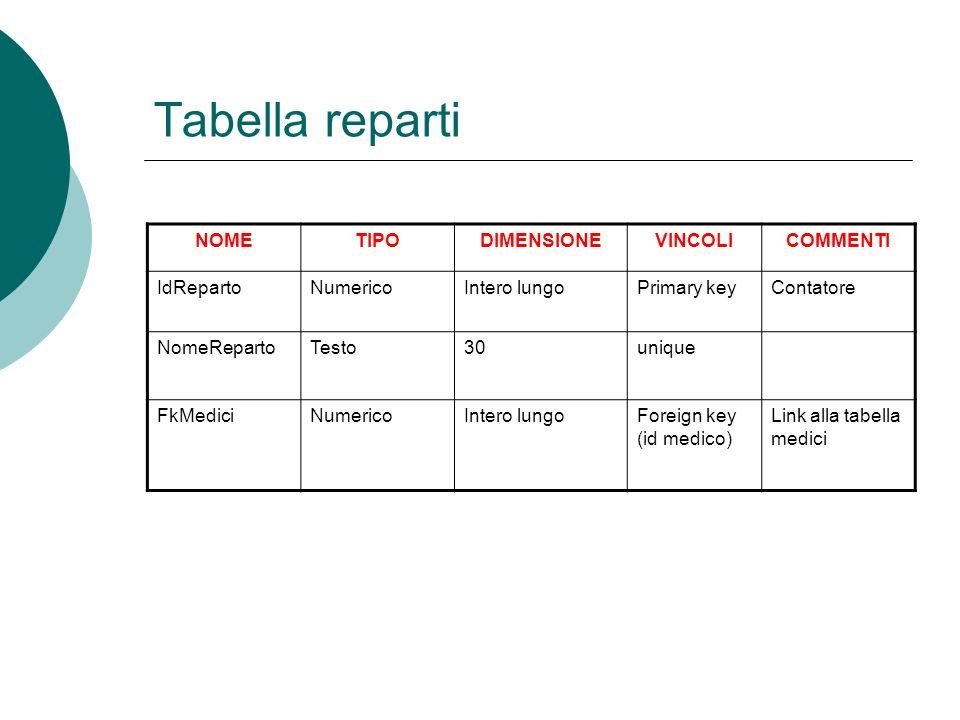 Tabella reparti NOMETIPODIMENSIONEVINCOLICOMMENTI IdRepartoNumericoIntero lungoPrimary keyContatore NomeRepartoTesto30unique FkMediciNumericoIntero lungoForeign key (id medico) Link alla tabella medici