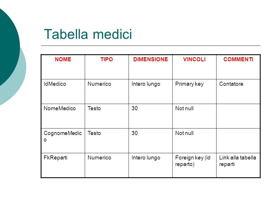 Tabella medici NOMETIPODIMENSIONEVINCOLICOMMENTI IdMedicoNumericoIntero lungoPrimary keyContatore NomeMedicoTesto30Not null CognomeMedic o Testo30Not null FkRepartiNumericoIntero lungoForeign key (id reparto) Link alla tabella reparti