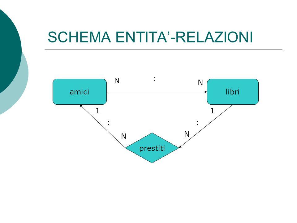 SCHEMA ENTITA-RELAZIONI amicilibri prestiti N : N 1 : N 1 : N