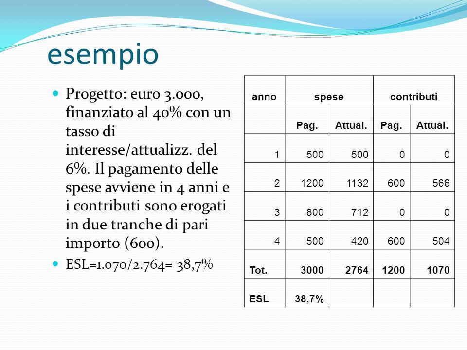 esempio Progetto: euro 3.000, finanziato al 40% con un tasso di interesse/attualizz. del 6%. Il pagamento delle spese avviene in 4 anni e i contributi