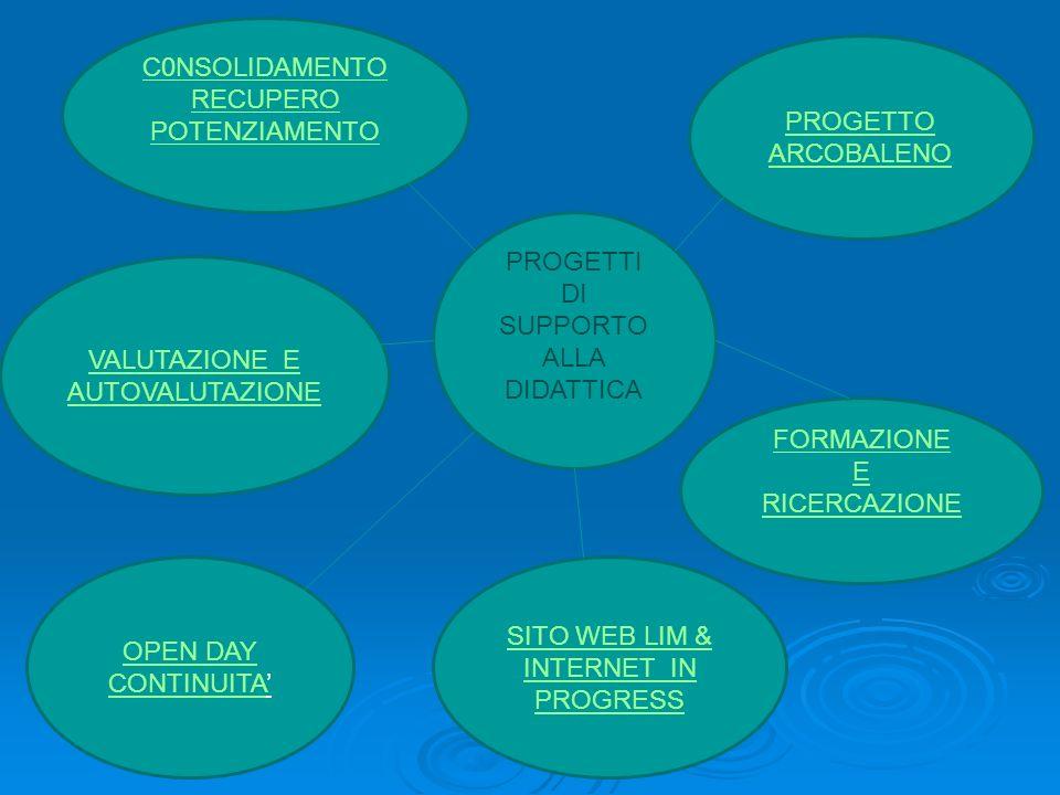 PROGETTI DI SUPPORTO ALLA DIDATTICA PROGETTO ARCOBALENO FORMAZIONE E RICERCAZIONE C0NSOLIDAMENTO RECUPERO POTENZIAMENTO OPEN DAY CONTINUITAOPEN DAY CONTINUITA SITO WEB LIM & INTERNET IN PROGRESS VALUTAZIONE E AUTOVALUTAZIONE