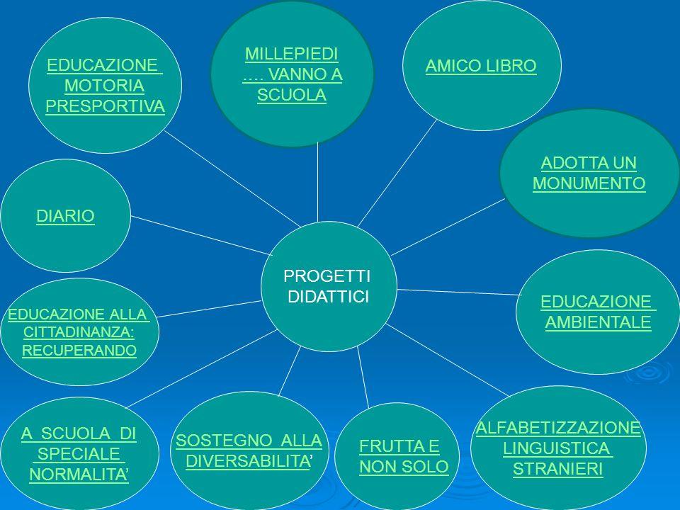 PROGETTI DIDATTICI EDUCAZIONE MOTORIA PRESPORTIVA AMICO LIBRO EDUCAZIONE AMBIENTALE ALFABETIZZAZIONE LINGUISTICA STRANIERI SOSTEGNO ALLA DIVERSABILITA