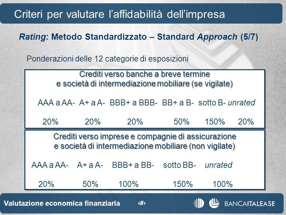 Valutazione economica finanziaria 14 Crediti verso banche a breve termine e società di intermediazione mobiliare (se vigilate) AAA a AA- A+ a A- BBB+ a BBB- BB+ a B- sotto B- unrated 20% 20% 20% 50% 150% 20% Crediti verso banche a breve termine e società di intermediazione mobiliare (se vigilate) AAA a AA- A+ a A- BBB+ a BBB- BB+ a B- sotto B- unrated 20% 20% 20% 50% 150% 20% Crediti verso imprese e compagnie di assicurazione e società di intermediazione mobiliare (non vigilate) AAA a AA- A+ a A- BBB+ a BB- sotto BB- unrated 20% 50% 100% 150% 100% Crediti verso imprese e compagnie di assicurazione e società di intermediazione mobiliare (non vigilate) AAA a AA- A+ a A- BBB+ a BB- sotto BB- unrated 20% 50% 100% 150% 100% Criteri per valutare laffidabilità dellimpresa Rating: Metodo Standardizzato – Standard Approach (5/7) Ponderazioni delle 12 categorie di esposizioni