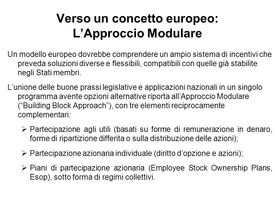 Verso un concetto europeo: LApproccio Modulare Un modello europeo dovrebbe comprendere un ampio sistema di incentivi che preveda soluzioni diverse e flessibili, compatibili con quelle già stabilite negli Stati membri.