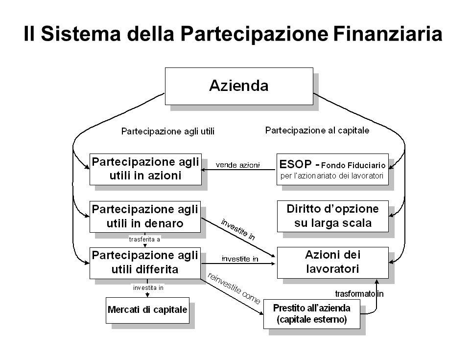 Il Sistema della Partecipazione Finanziaria