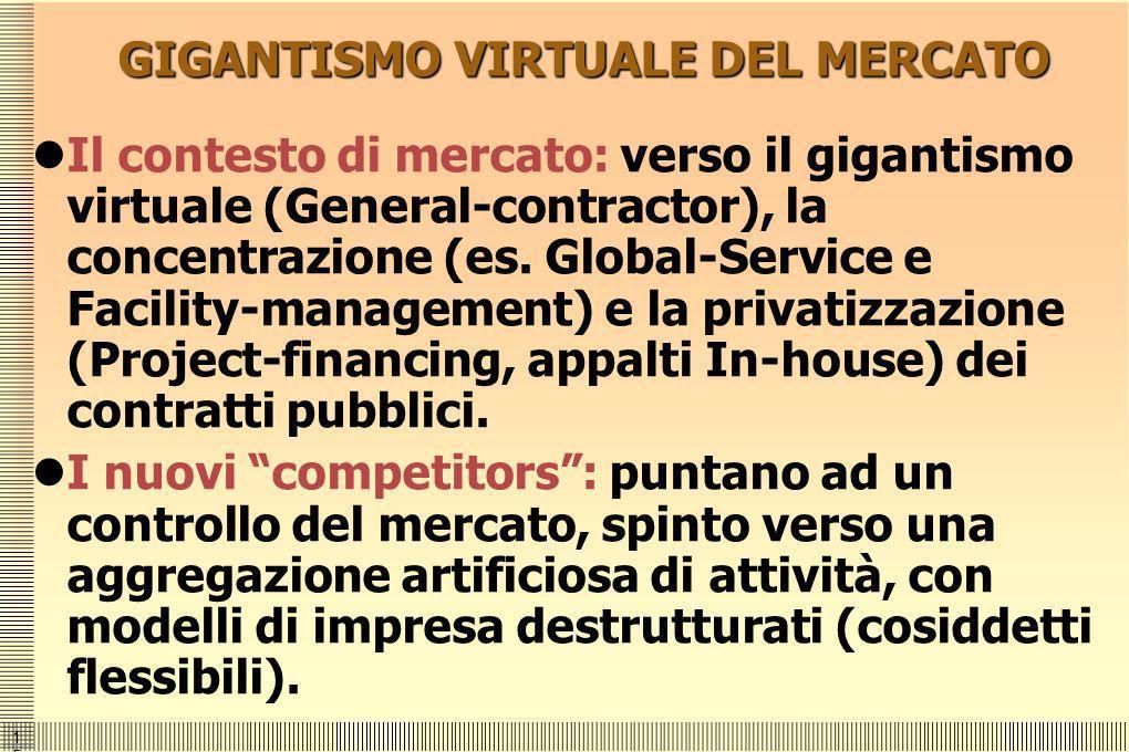 1515 GIGANTISMO VIRTUALE DEL MERCATO Il contesto di mercato: verso il gigantismo virtuale (General-contractor), la concentrazione (es. Global-Service