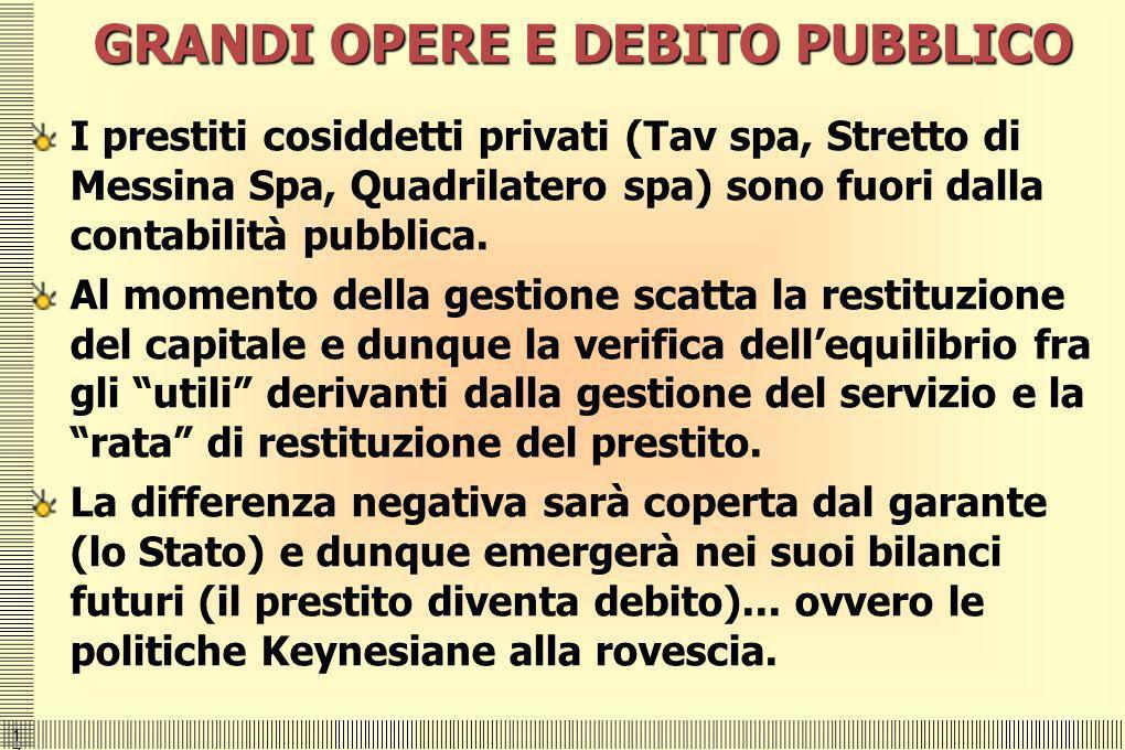 1717 GRANDI OPERE E DEBITO PUBBLICO I prestiti cosiddetti privati (Tav spa, Stretto di Messina Spa, Quadrilatero spa) sono fuori dalla contabilità pub