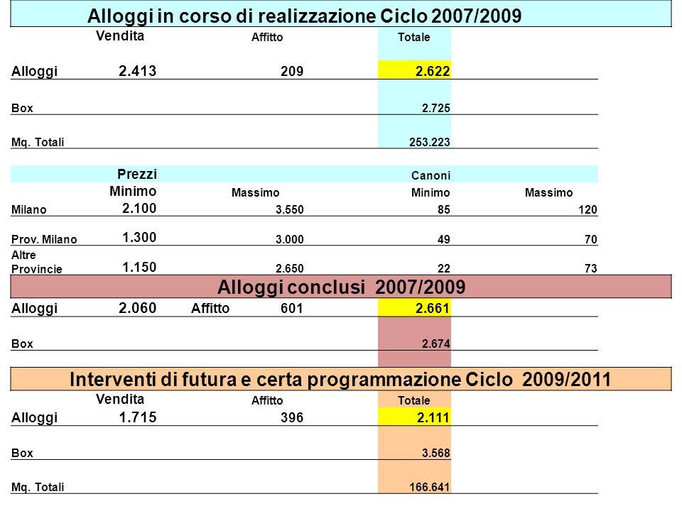 Alloggi in corso di realizzazione Ciclo 2007/2009 Vendita AffittoTotale Alloggi 2.413 209 2.622 Box 2.725 Mq.