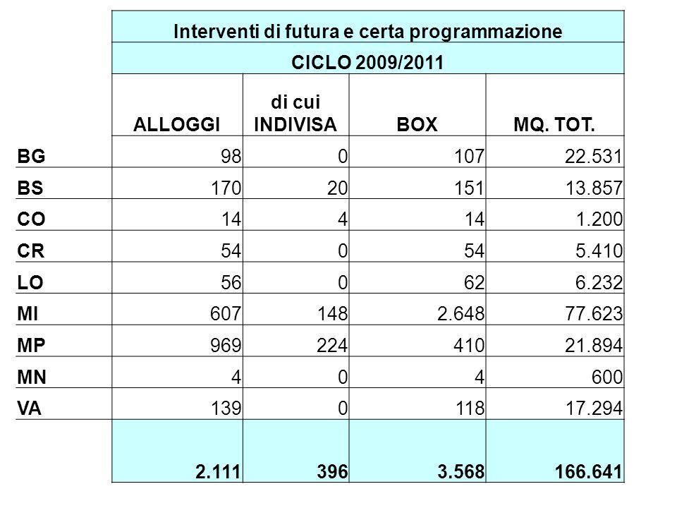 Interventi di futura e certa programmazione CICLO 2009/2011 ALLOGGI di cui INDIVISABOXMQ.