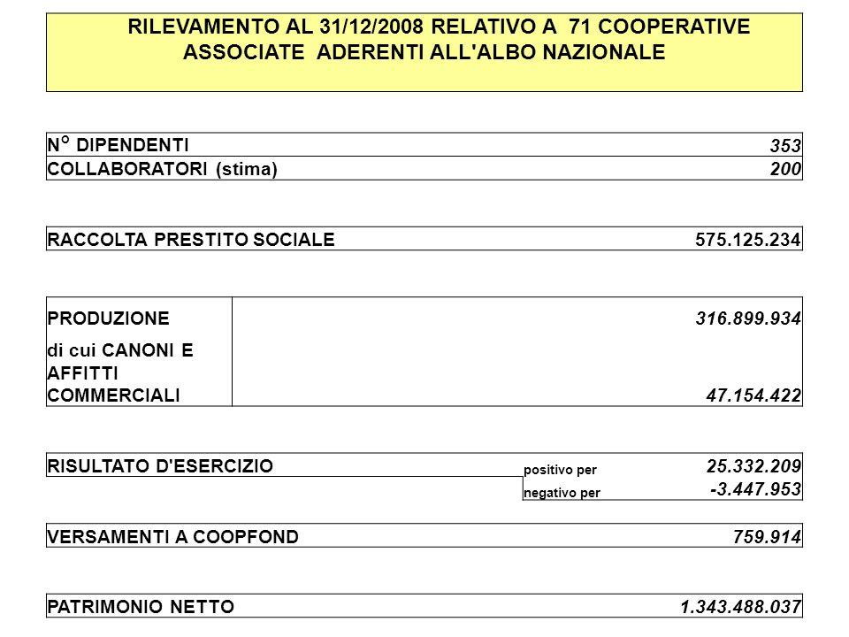 RILEVAMENTO AL 31/12/2008 RELATIVO A 71 COOPERATIVE ASSOCIATE ADERENTI ALL ALBO NAZIONALE N° DIPENDENTI 353 COLLABORATORI (stima) 200 RACCOLTA PRESTITO SOCIALE 575.125.234 PRODUZIONE 316.899.934 di cui CANONI E AFFITTI COMMERCIALI 47.154.422 RISULTATO D ESERCIZIO positivo per 25.332.209 negativo per -3.447.953 VERSAMENTI A COOPFOND 759.914 PATRIMONIO NETTO 1.343.488.037