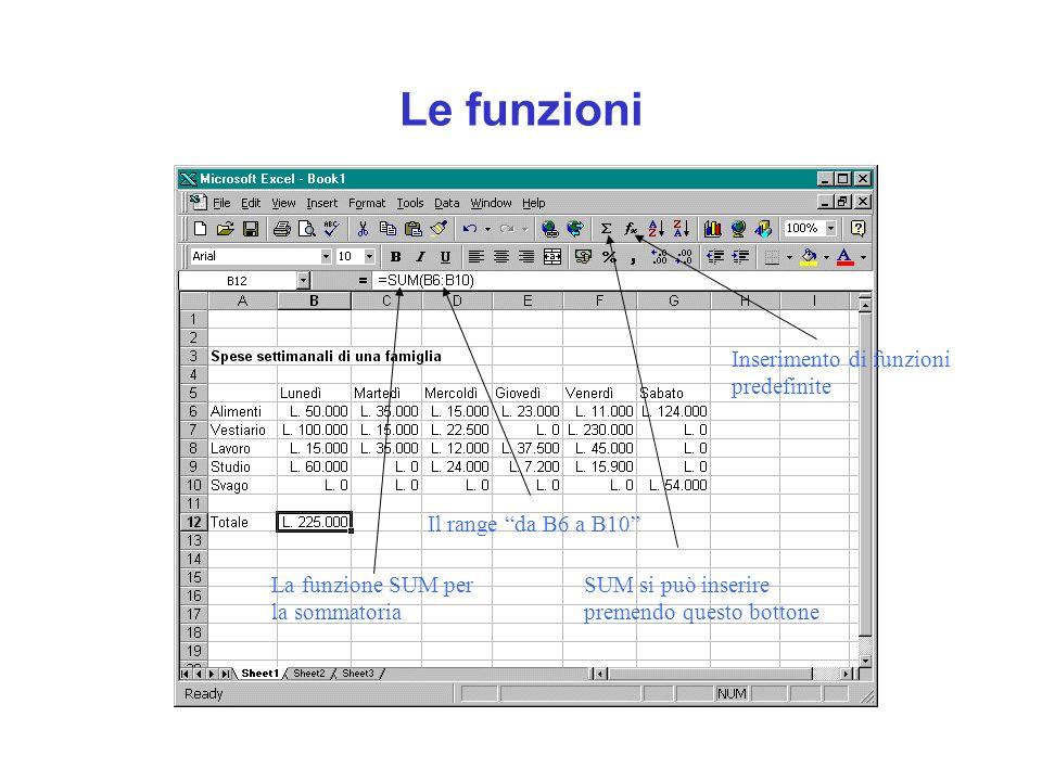 Le funzioni La funzione SUM per la sommatoria SUM si può inserire premendo questo bottone Il range da B6 a B10Inserimento di funzioni predefinite