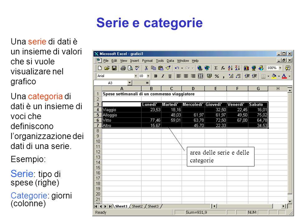 Serie e categorie Una serie di dati è un insieme di valori che si vuole visualizare nel grafico Una categoria di dati è un insieme di voci che definis
