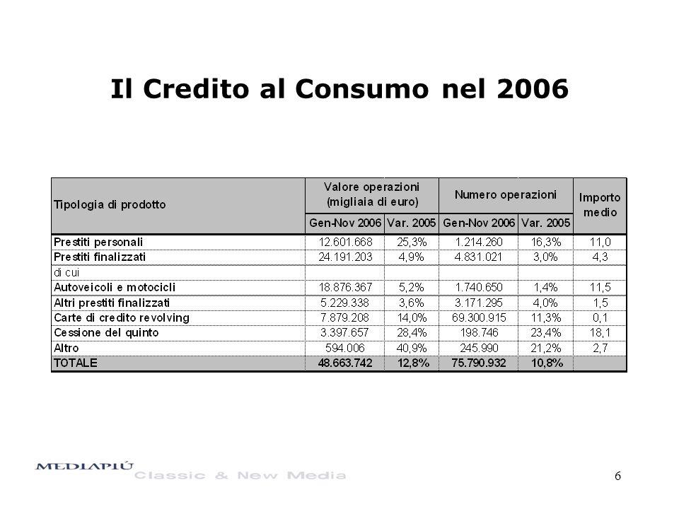 6 Il Credito al Consumo nel 2006