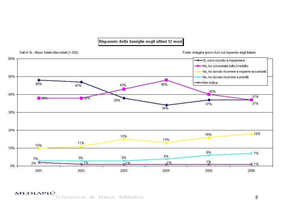9 Patrimonio e debito delle famiglie (% sul reddito disponibile annuo)