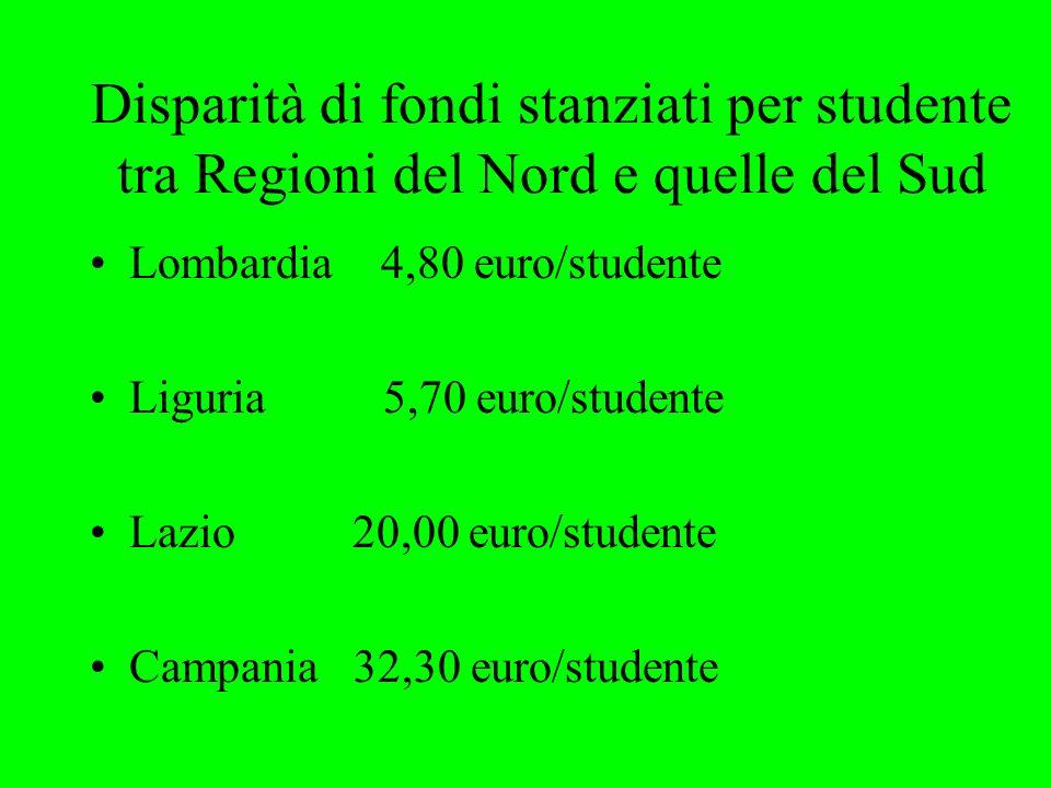 Disparità di fondi stanziati per studente tra Regioni del Nord e quelle del Sud Lombardia 4,80 euro/studente Liguria 5,70 euro/studente Lazio 20,00 euro/studente Campania 32,30 euro/studente