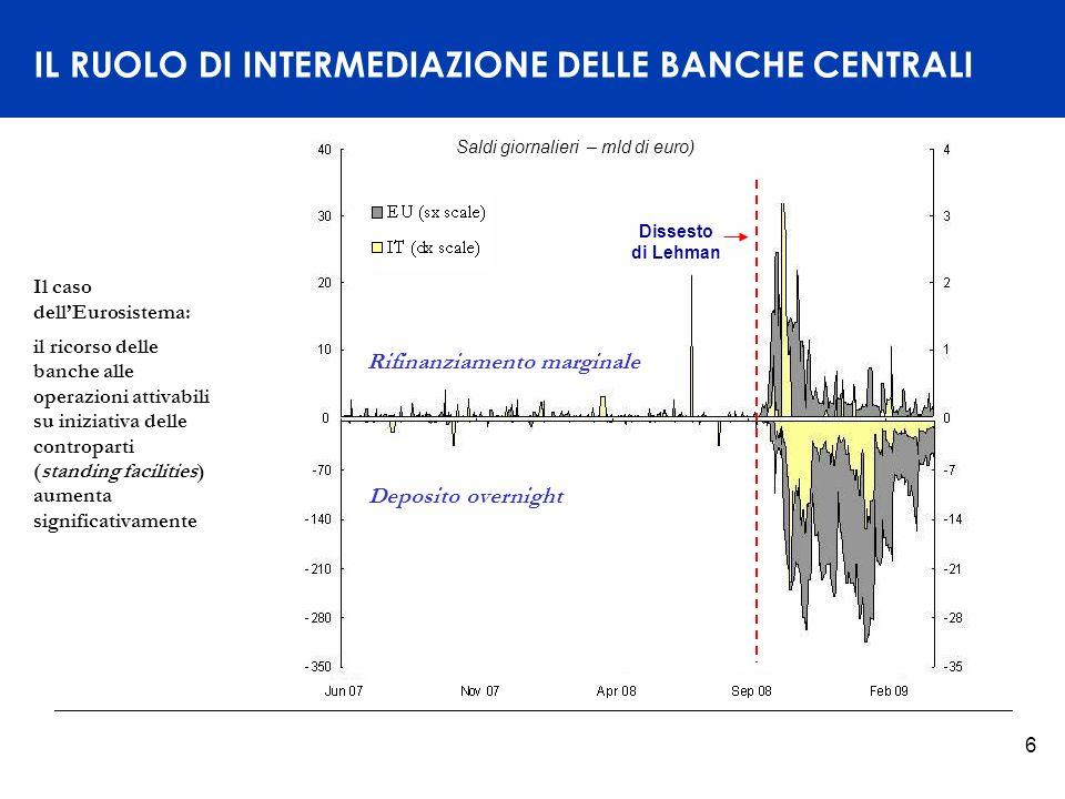 Titelmasterformat durch Klicken bearbeiten 7 BILANCI DELLE BANCHE CENTRALI Dissesto di Lehman Il bilancio dellEurosistema ha quindi raggiunto livelli senza precedenti