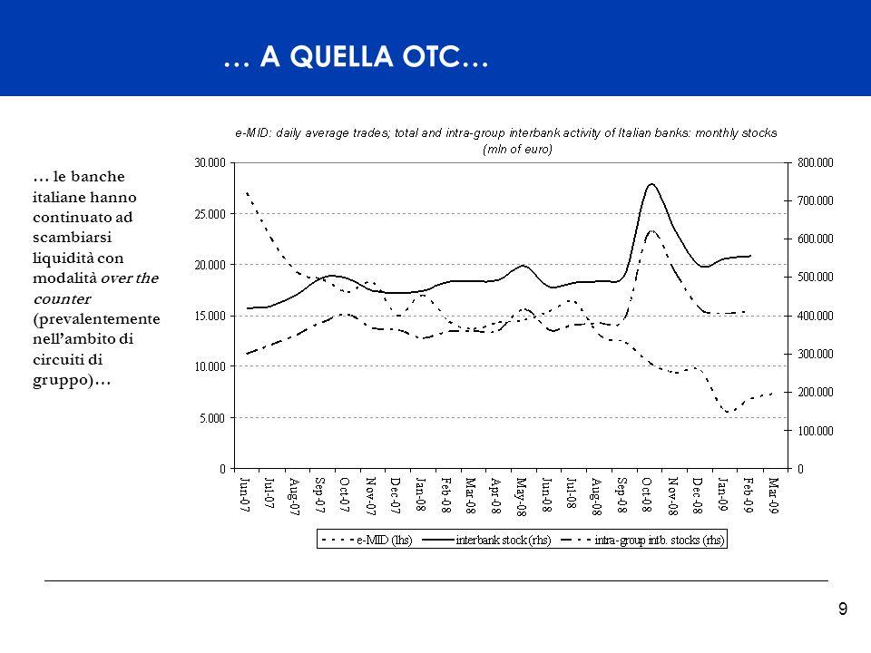 Titelmasterformat durch Klicken bearbeiten 9 … A QUELLA OTC… … le banche italiane hanno continuato ad scambiarsi liquidità con modalità over the counter (prevalentemente nellambito di circuiti di gruppo)…
