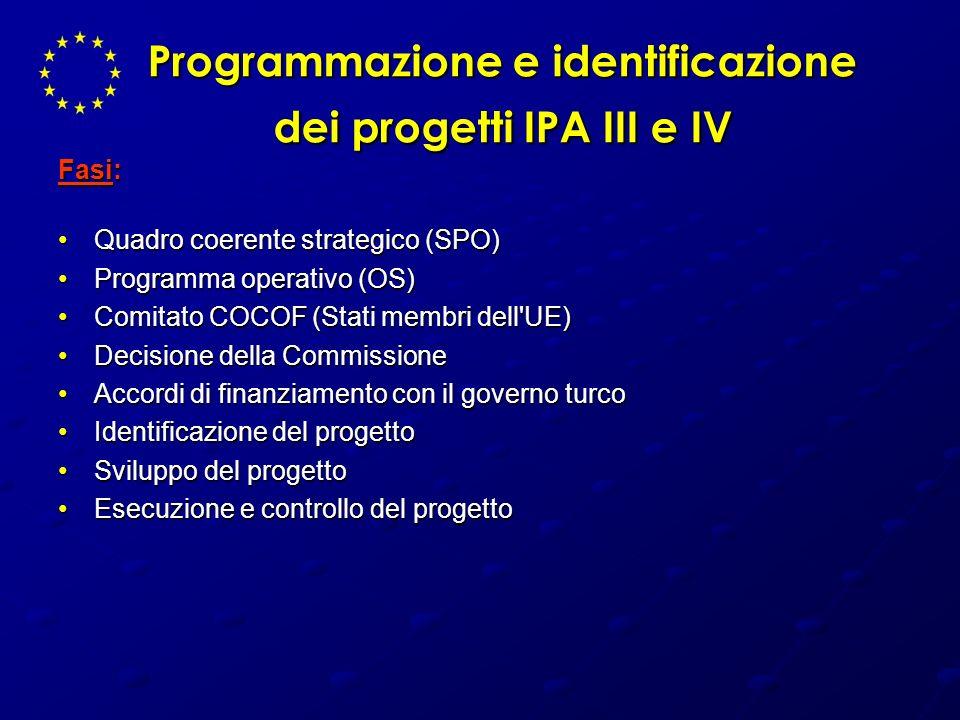 Programmazione e identificazione dei progetti IPA III e IV Fasi: Quadro coerente strategico (SPO)Quadro coerente strategico (SPO) Programma operativo