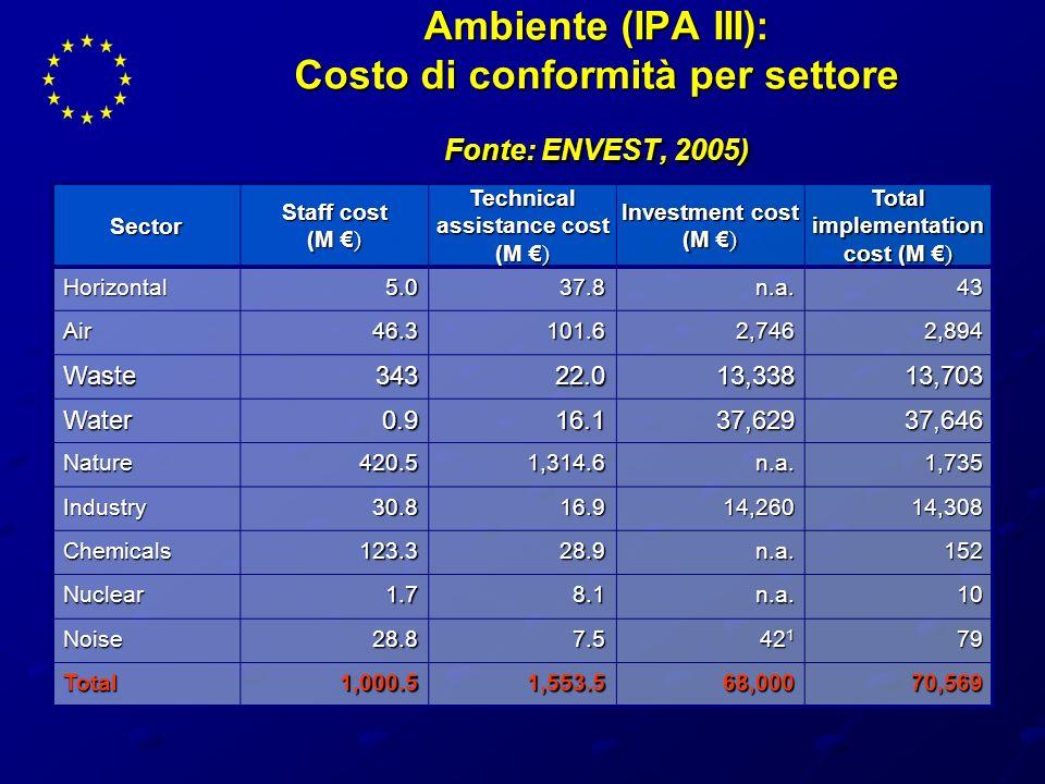 Ambiente (IPA III): Costo di conformità per settore Fonte: ENVEST, 2005) Sector Staff cost (M ) Technical assistance cost (M ) Investment cost (M ) To