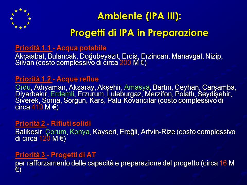 Ambiente (IPA III): Progetti di IPA in Preparazione Priorità 1.1 - Acqua potabile Akçaabat, Bulancak, Doğubeyazıt, Erciş, Erzincan, Manavgat, Nizip, S