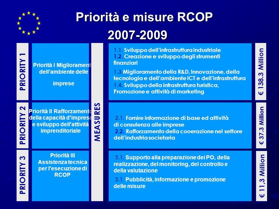 Priorità e misure RCOP 2007-2009 PRIORITY 1 PRIORITY 2 Priorità I Miglioramento dellambiente delle imprese Priorità II Rafforzamento della capacità d'