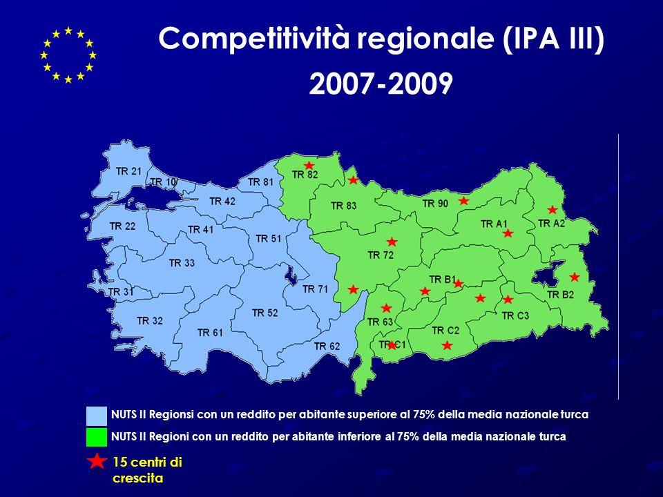 Competitività regionale (IPA III) 2007-2009 NUTS II Regionsi con un reddito per abitante superiore al 75% della media nazionale turca 15 centri di cre
