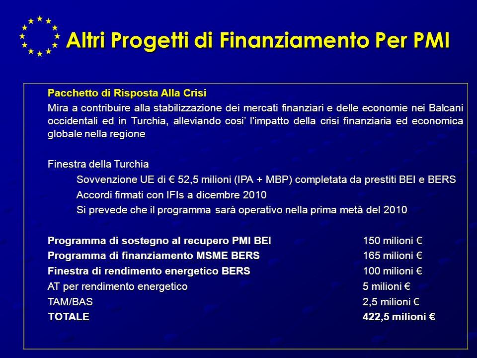 Altri Progetti di Finanziamento Per PMI Pacchetto di Risposta Alla Crisi Mira a contribuire alla stabilizzazione dei mercati finanziari e delle econom