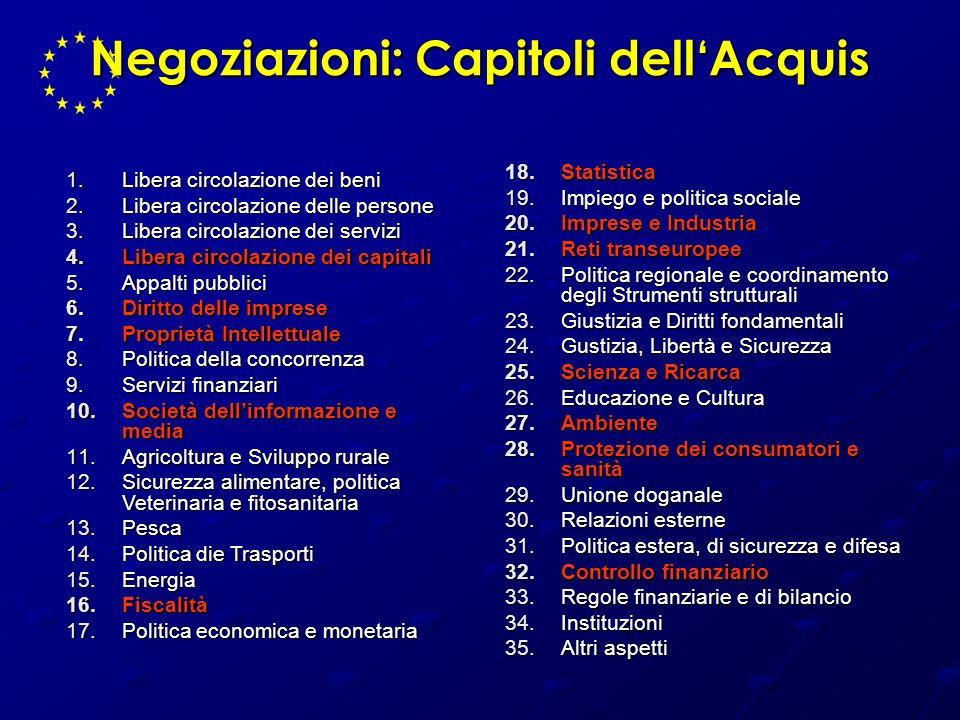 Negoziazioni: Capitoli dellAcquis 1.Libera circolazione dei beni 2.Libera circolazione delle persone 3.Libera circolazione dei servizi 4.Libera circol