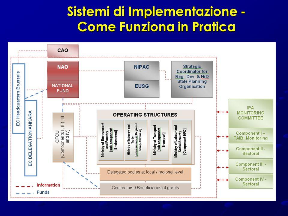 Sistemi di Implementazione - Come Funziona in Pratica
